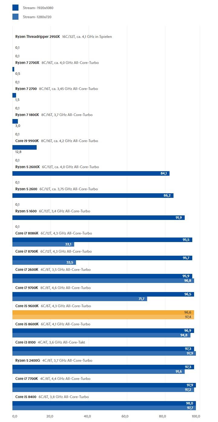 Wydajność streamingu - Intel Core i5 9600K - pojedynek z