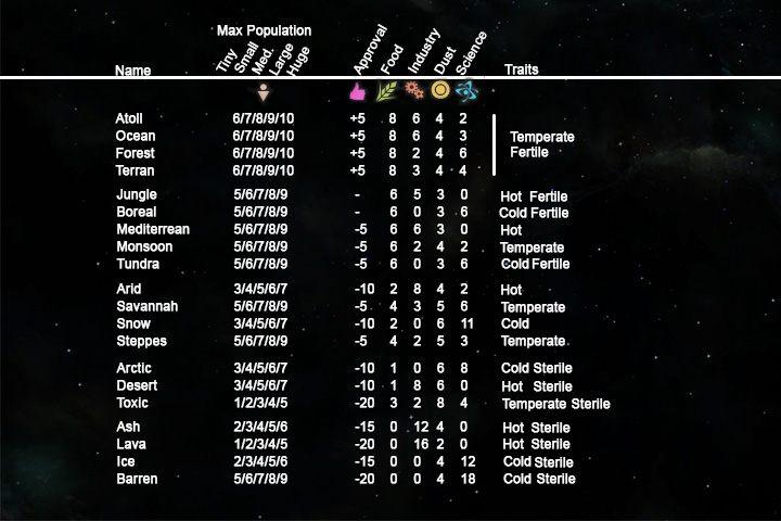 Tabela - Planety oraz anomalie - Endless Space 2 - poradnik do gry