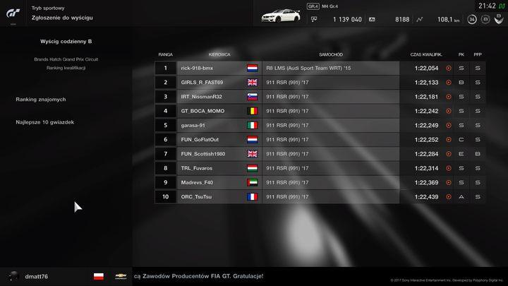 Ranga kierowcy z pierwszego miejsca pokazuje, że mógł on wygrać również w Audi, ale cała reszta zdecydowała się tylko na jeden samochód - Porsche 911 - który często ma przewagę na danym torze. - Samochód ma znaczenie w Gran Turismo Sport - Gran Turismo Sport - poradnik do gry
