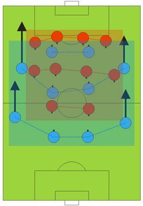 Niebiescy atakują, czerwoni bronią - Zachowywanie się formacji - Formacje - Pro Evolution Soccer 6 - poradnik do gry