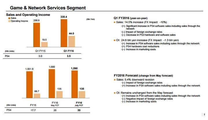 The financial results of the department  growego and sales of the PlayStation 4 / Source:  Report Sony. - Sony - excellent financial results  the department responsible for PlayStation - news  - 2016-07- 30