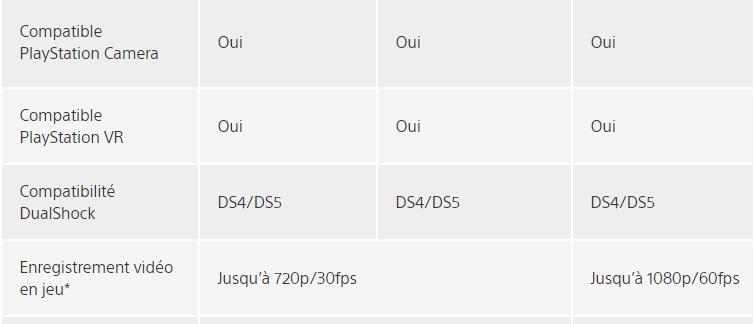 """Czy """"DS5"""" w sekcji """"Kompatybilne DualShocki"""" odnosi się do pada PlayStation 5? (Źródło: Sony)."""