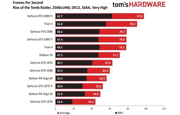 Radeon VII w Rise of the Tomb Raider – 1440p, DX12. Źródło: Tom's Hardware.