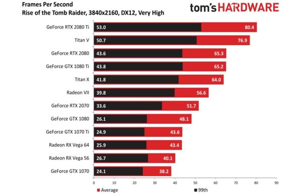 Radeon VII w Rise of the Tomb Raider – 4K, DX12. Źródło: Tom's Hardware.