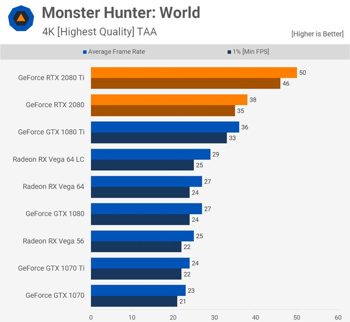 Monster Hunter World – 4K. Źródło: Techspot.