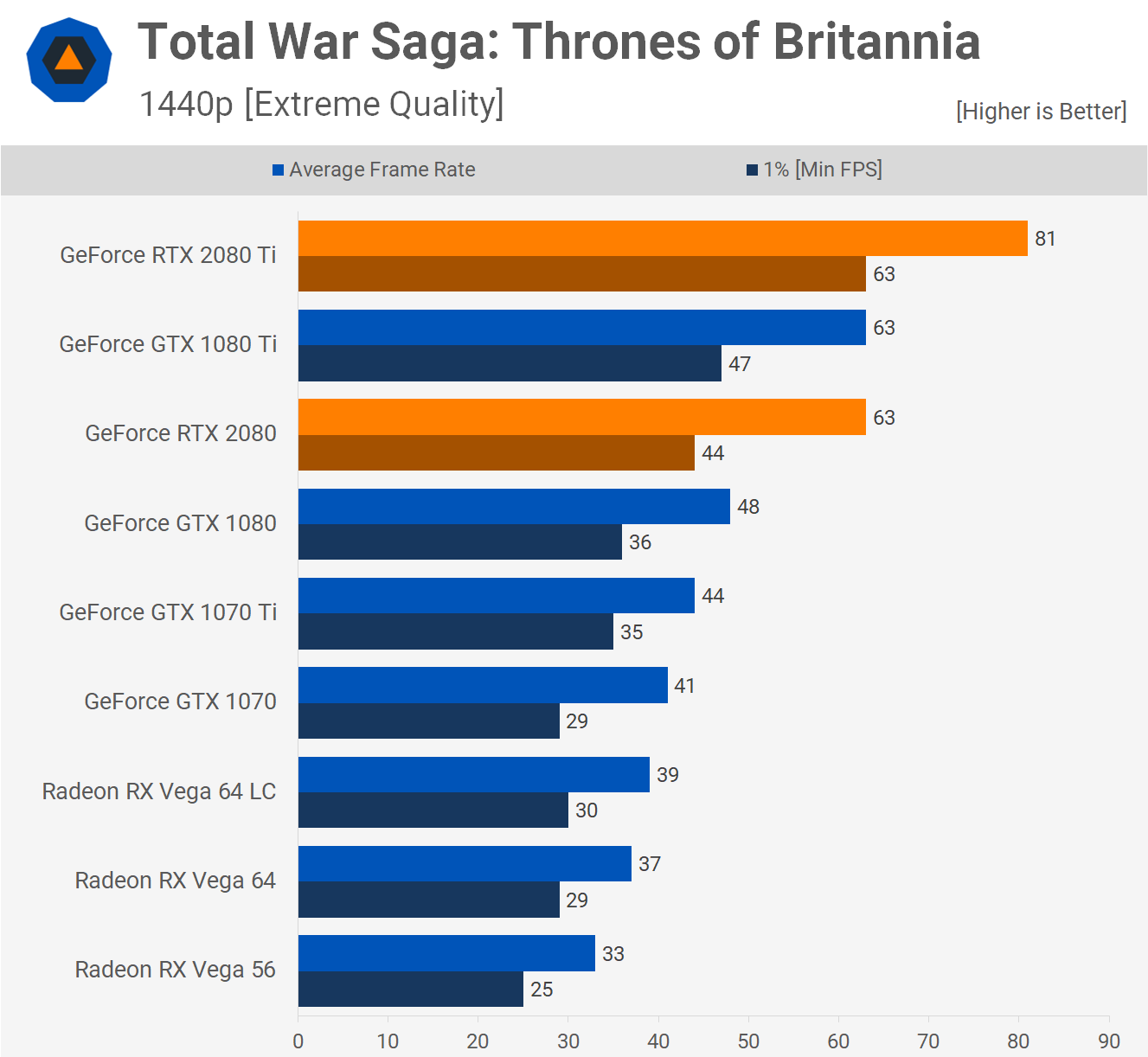 Total War Saga: Thrones of Britannia – 1440p. Źródło: Techspot.