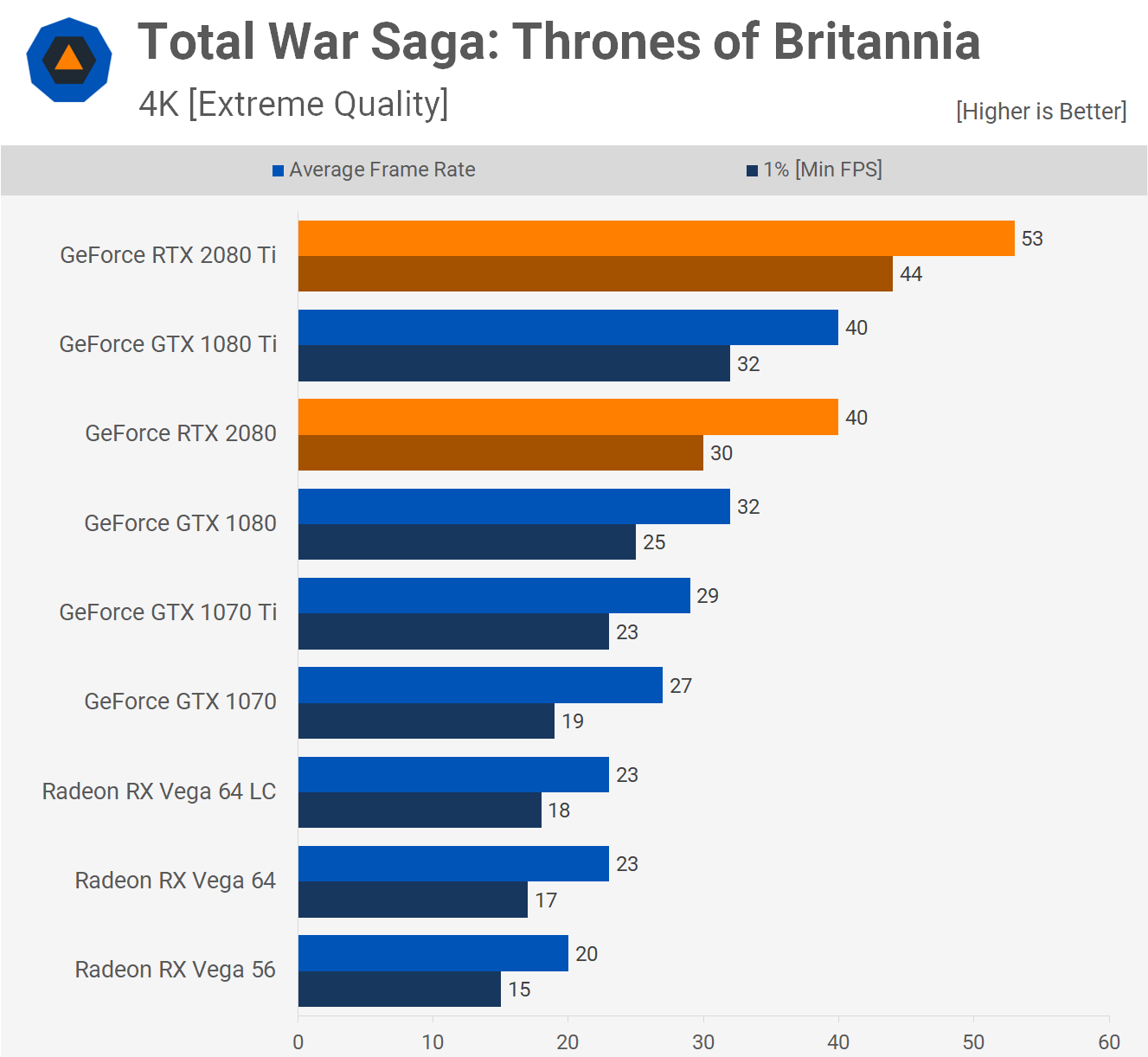 Total War Saga: Thrones of Britannia – 4K. Źródło: Techspot.
