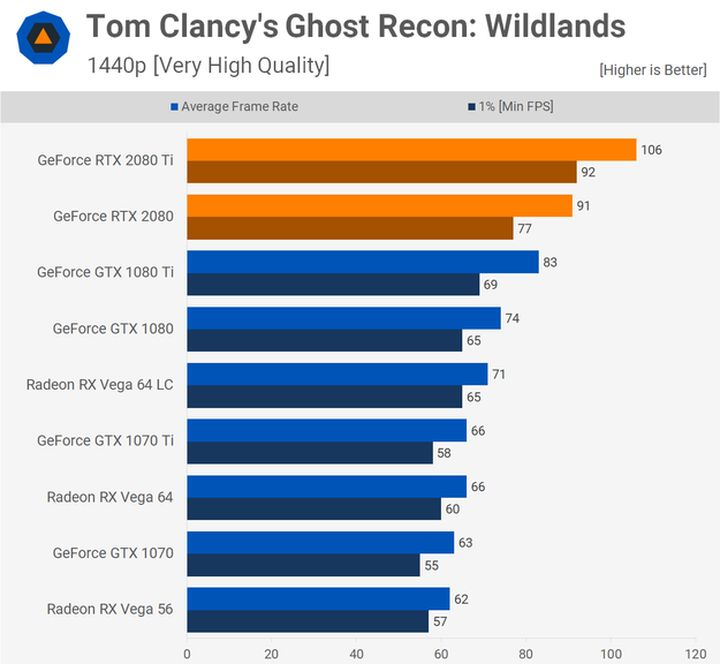 Ghost Recon: Wildlands – 1440p. Źródło: Techspot.