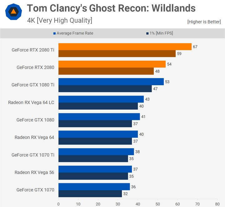 Ghost Recon: Wildlands – 4K. Źródło: Techspot.
