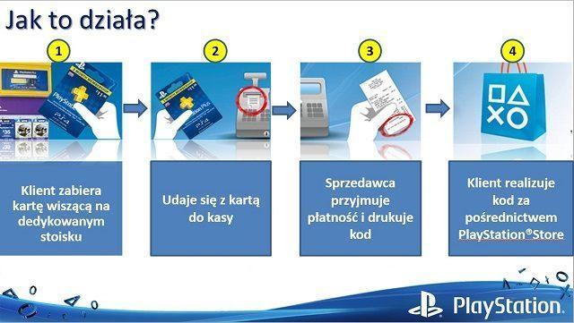 Gry Dodatki I Zasilenie Konta Playstation Store W Salonach Sieci